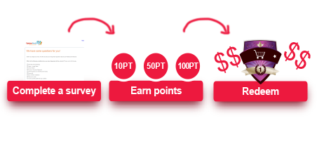 Earn Cash and other rewards!1.Complete a survey 2.Earn points 3.Redeem for cash and other exciting rewards
